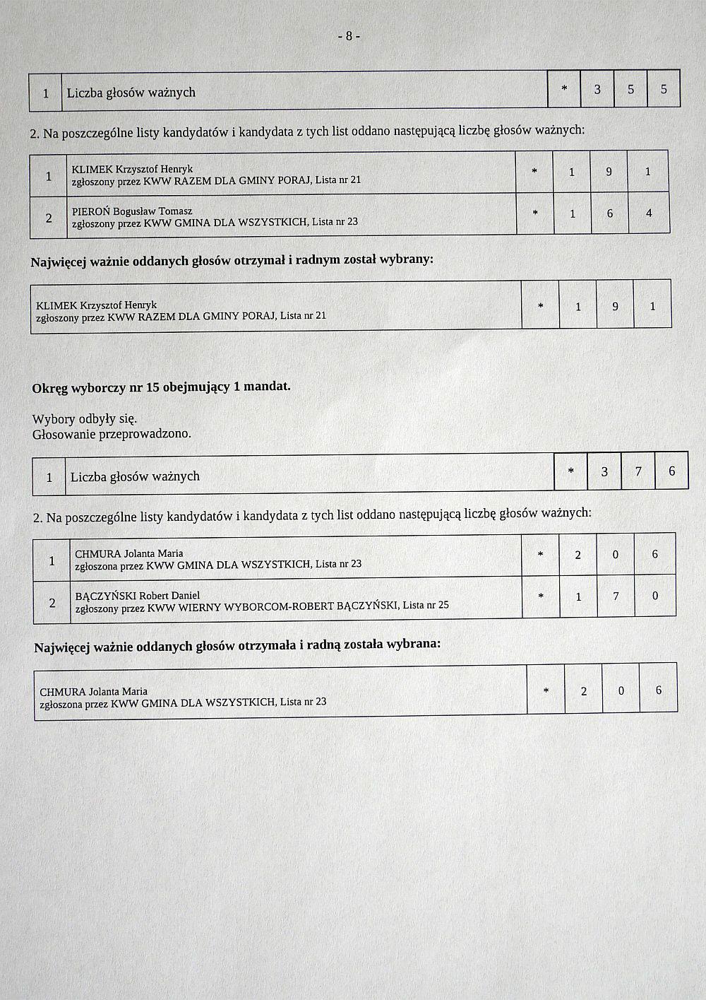 wyniki wyborów samorządowych 2018 Gmina Poraj