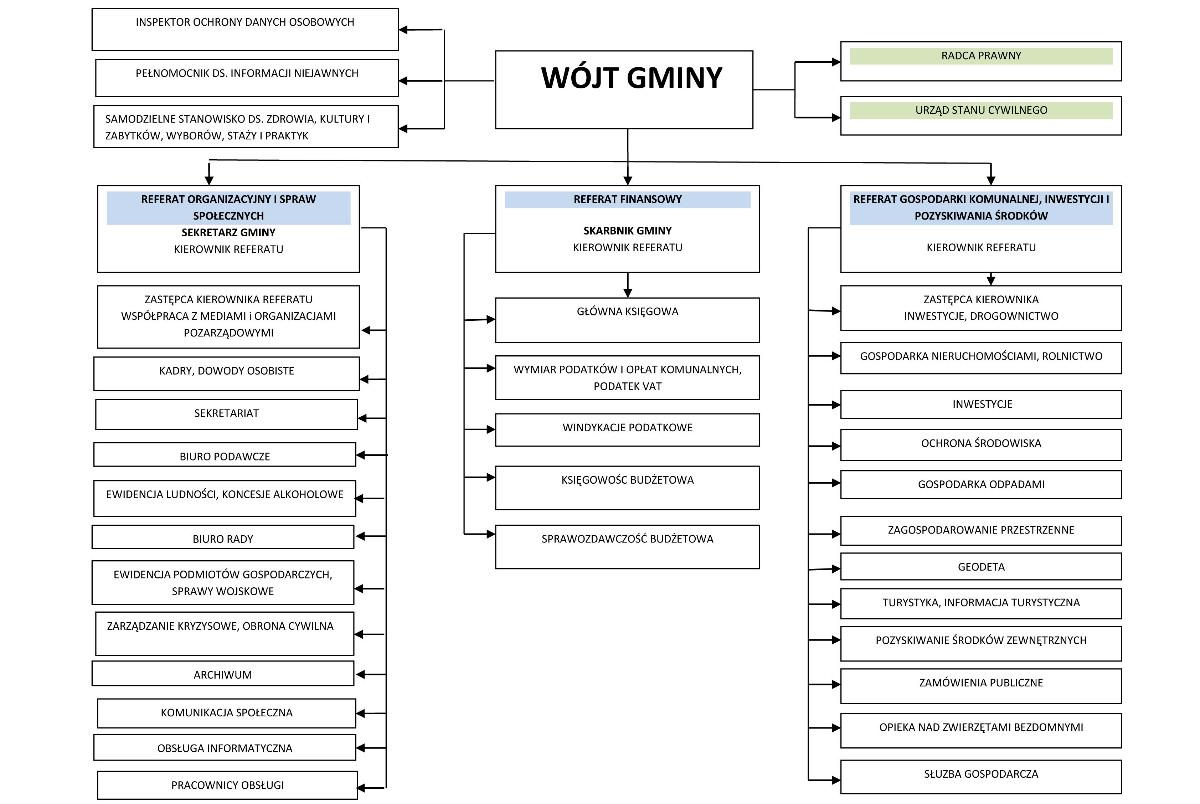 schemat organizacyjny Urzędu Gminy Poraj
