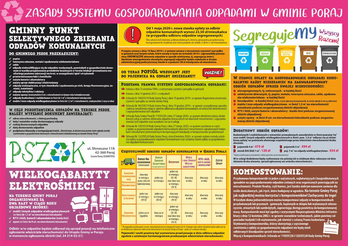 zasady gospodarowania odpadami komunalnymi w Gminie Poraj